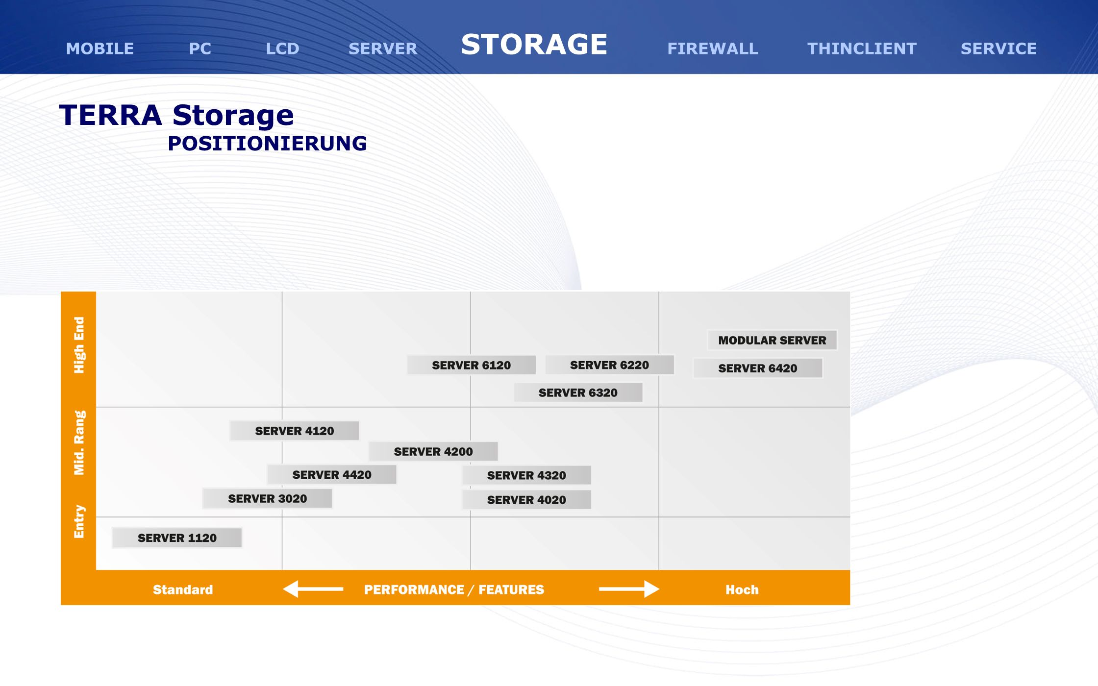 TERRA Storage POSITIONIERUNG