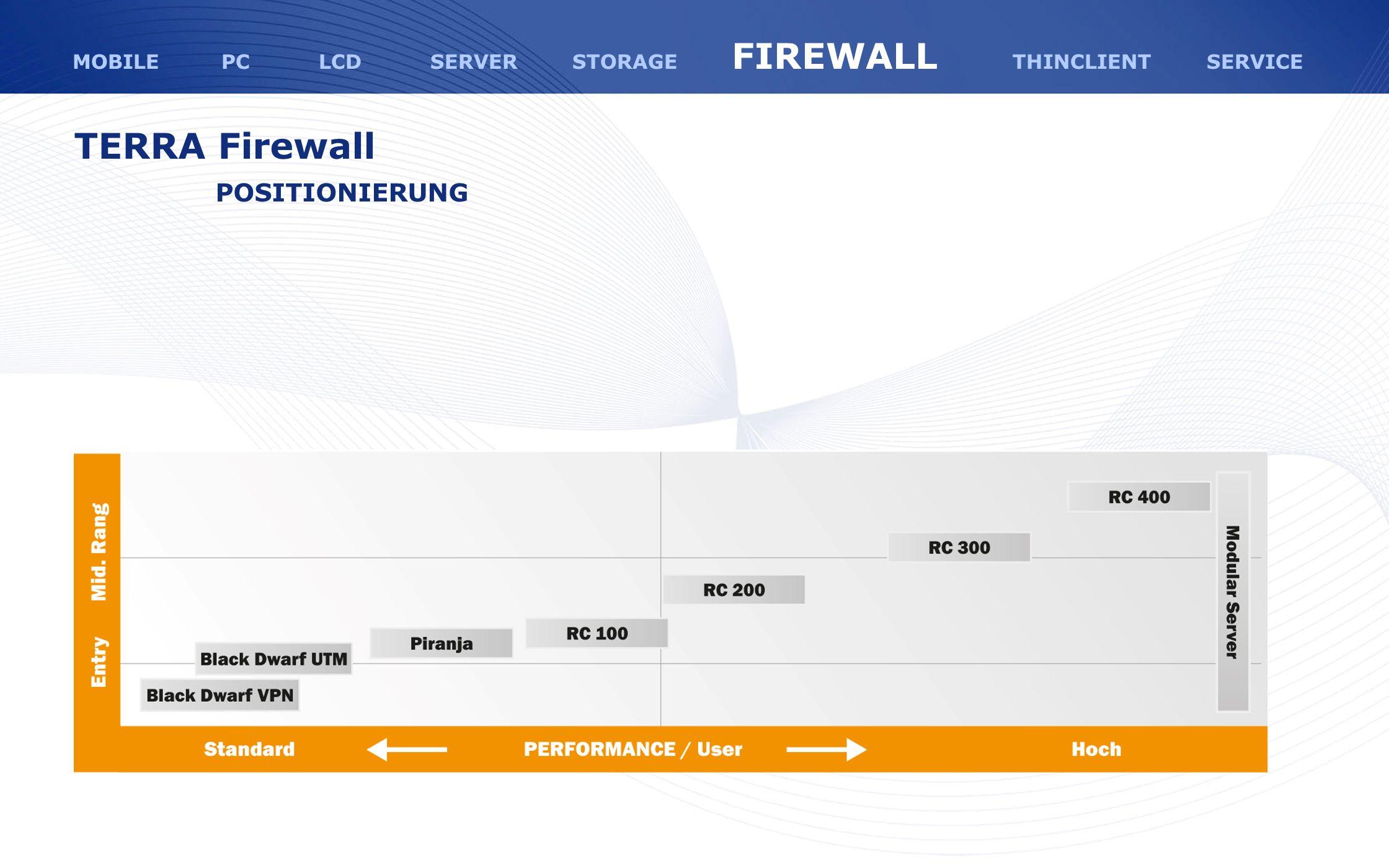 TERRA Firewall POSITIONIERUNG