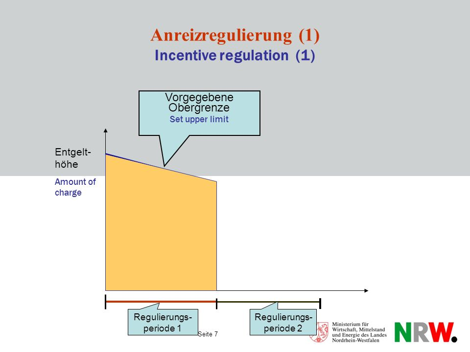 Anreizregulierung (1) Incentive regulation (1)