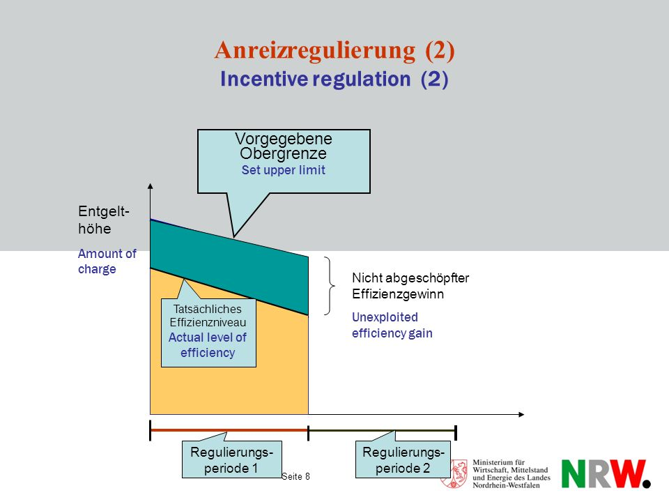 Anreizregulierung (2) Incentive regulation (2)