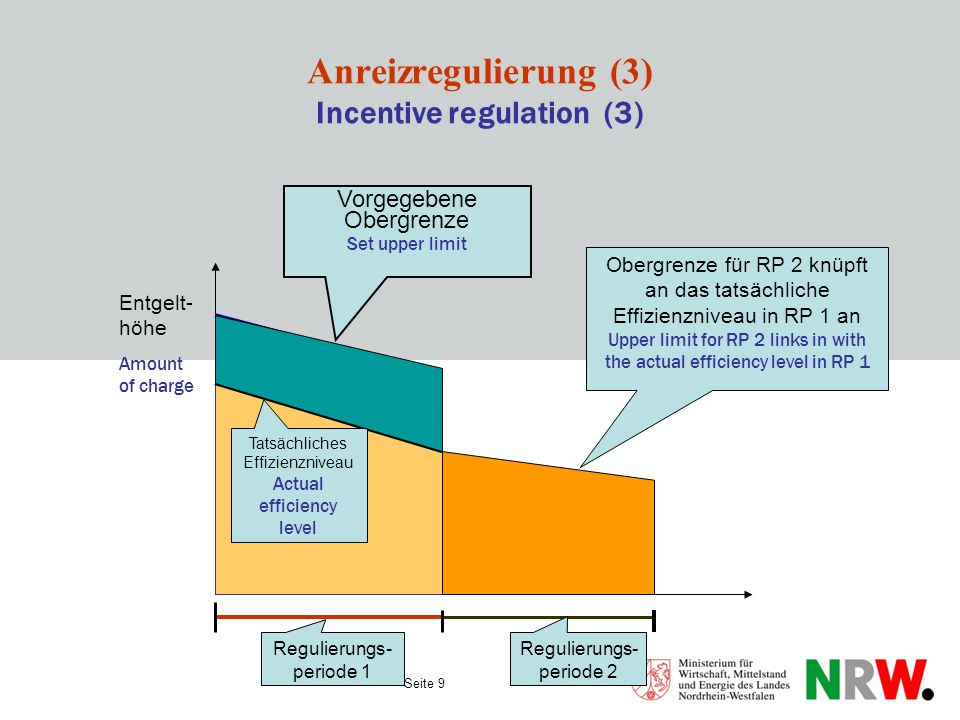 Anreizregulierung (3) Incentive regulation (3)