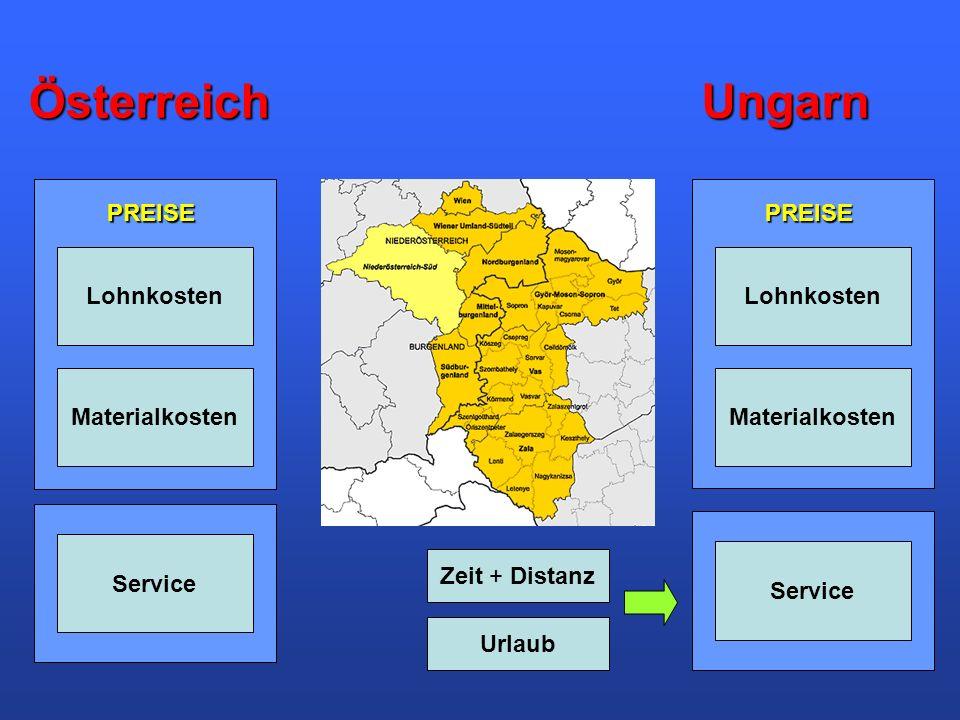 Österreich Ungarn PREISE PREISE Lohnkosten Lohnkosten Materialkosten