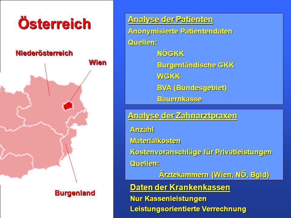 Österreich Analyse der Patienten Analyse der Zahnarztpraxen