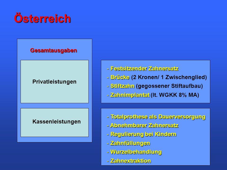 Österreich Gesamtausgaben Festsitzender Zahnersatz