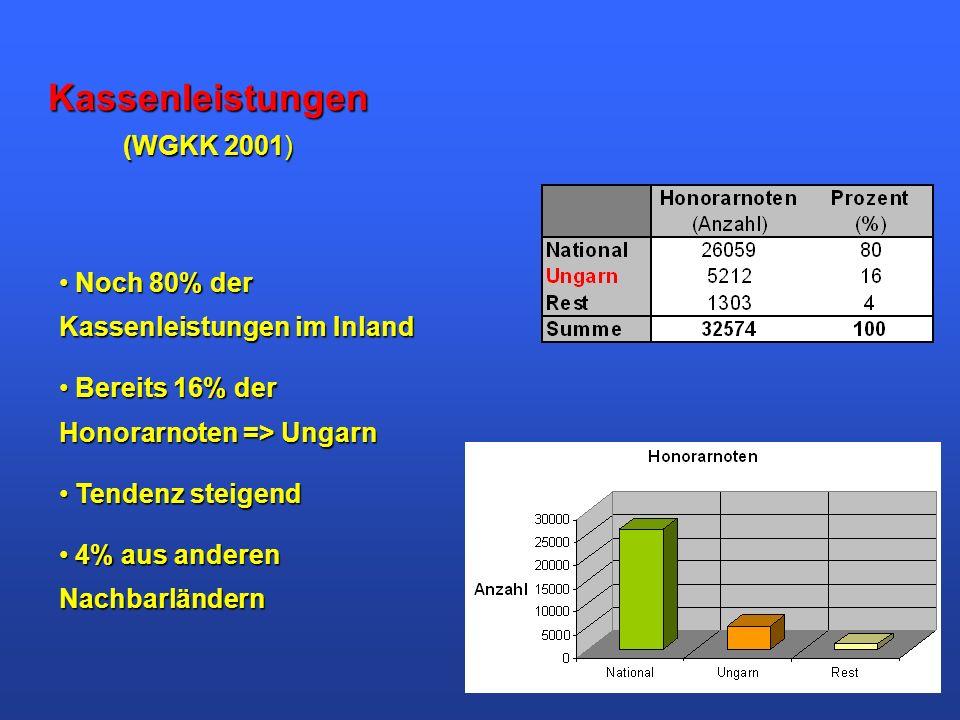 Kassenleistungen (WGKK 2001)