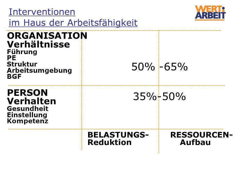 50% -65% 35%-50% Interventionen im Haus der Arbeitsfähigkeit