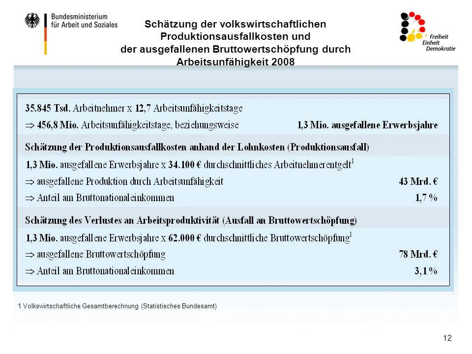 Schätzung der volkswirtschaftlichen Produktionsausfallkosten und der ausgefallenen Bruttowertschöpfung durch Arbeitsunfähigkeit 2008