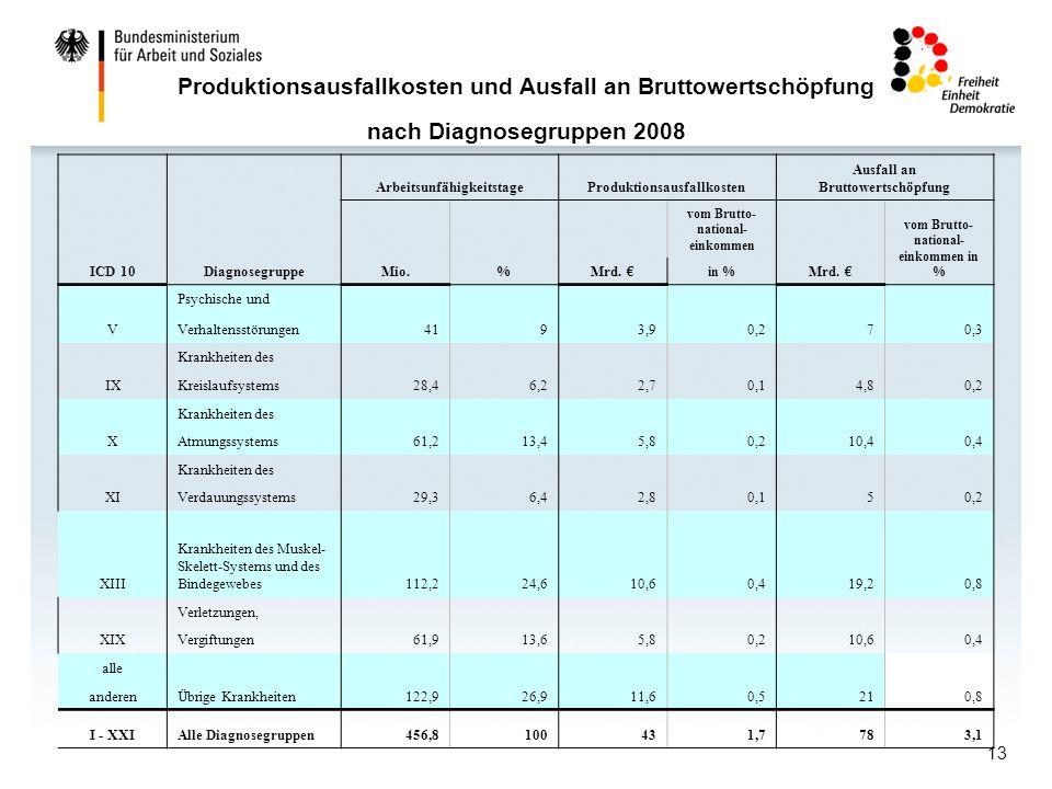 Produktionsausfallkosten und Ausfall an Bruttowertschöpfung nach Diagnosegruppen 2008
