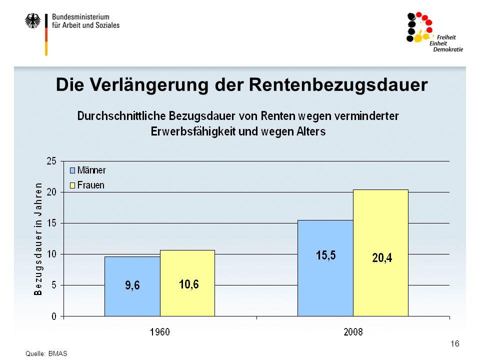 Die Verlängerung der Rentenbezugsdauer