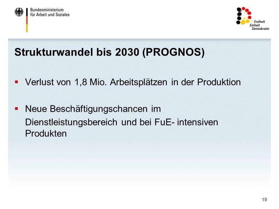 Strukturwandel bis 2030 (PROGNOS)