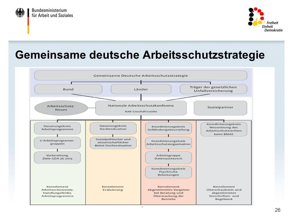 Gemeinsame deutsche Arbeitsschutzstrategie