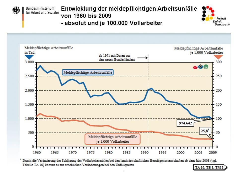 Entwicklung der meldepflichtigen Arbeitsunfälle von 1960 bis 2009 - absolut und je 100.000 Vollarbeiter