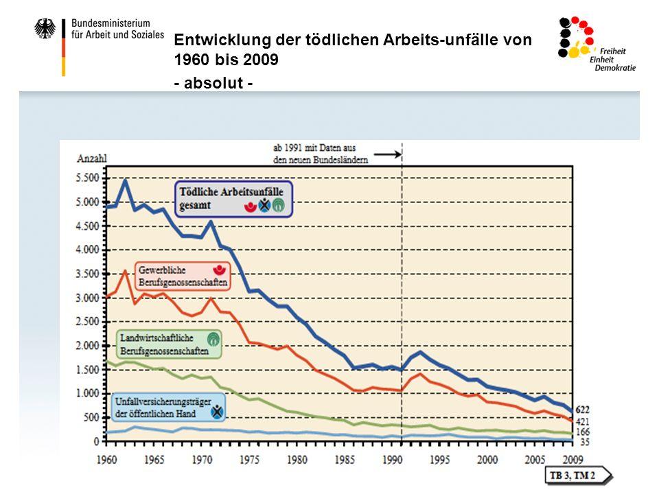Entwicklung der tödlichen Arbeits-unfälle von 1960 bis 2009 - absolut -