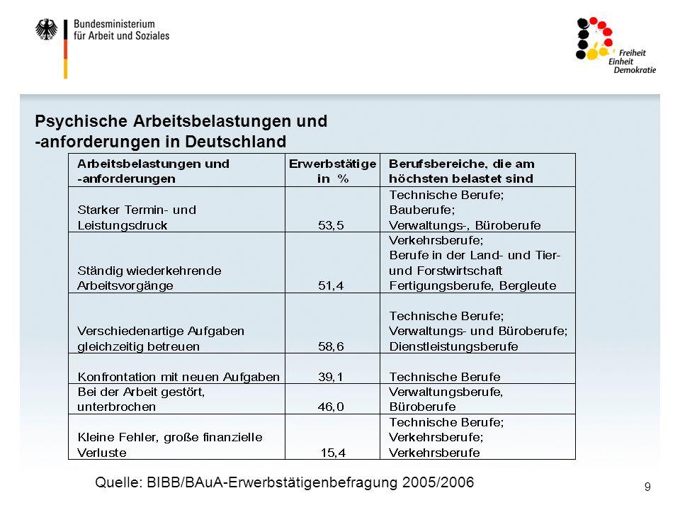 Psychische Arbeitsbelastungen und -anforderungen in Deutschland