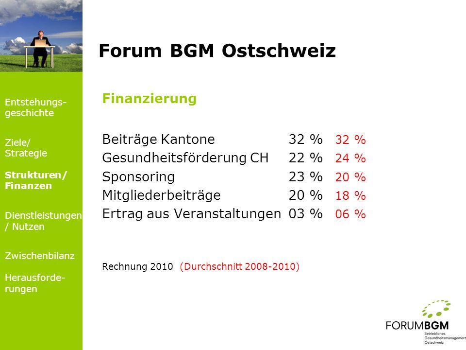 Forum BGM Ostschweiz Finanzierung Beiträge Kantone 32 % 32 %