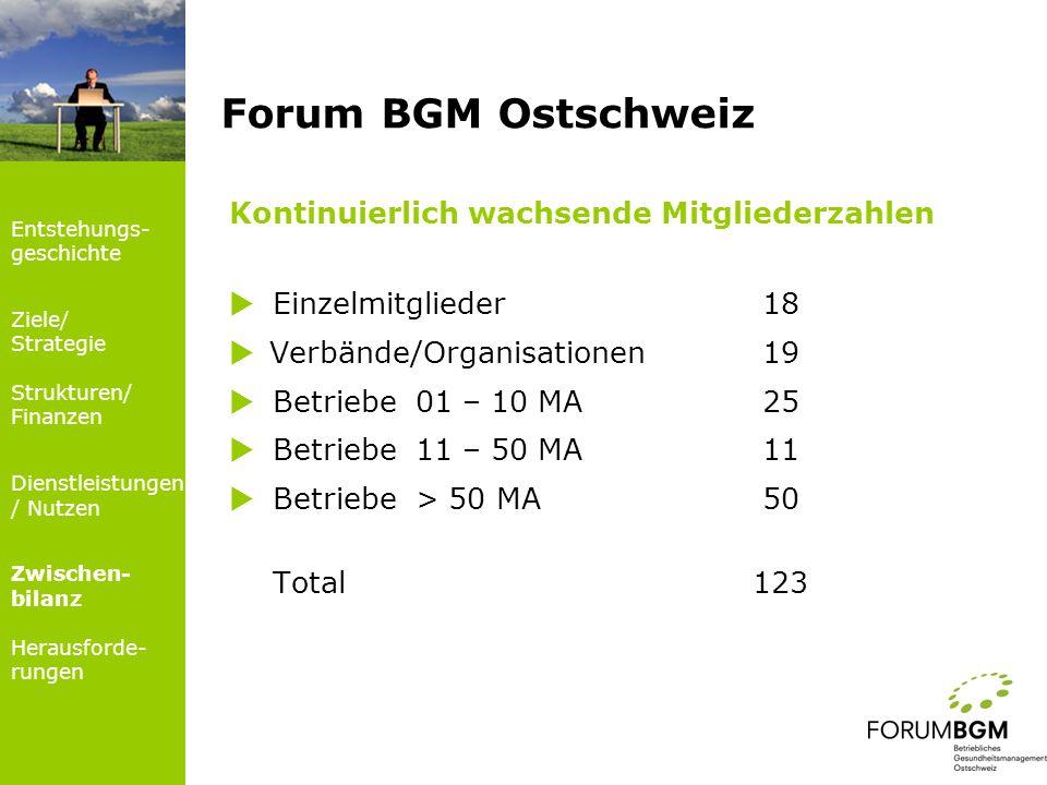 Forum BGM Ostschweiz Kontinuierlich wachsende Mitgliederzahlen