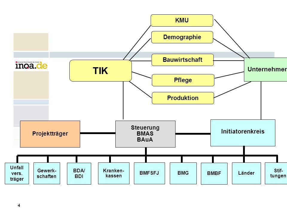 TIK Unternehmen KMU Demographie Bauwirtschaft Pflege Produktion