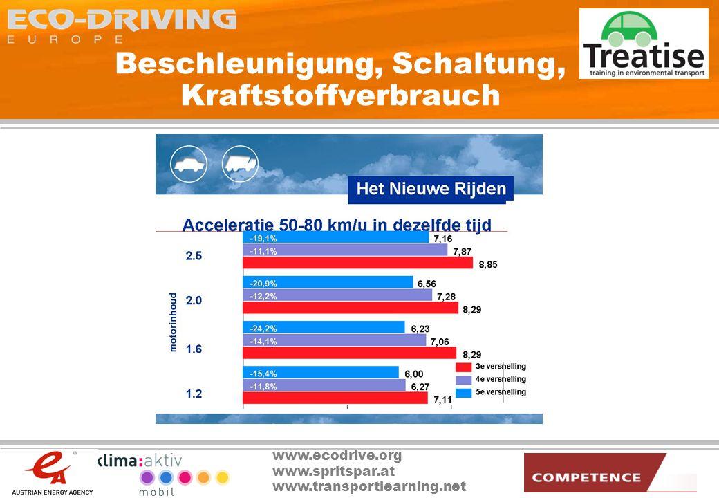 Beschleunigung, Schaltung, Kraftstoffverbrauch