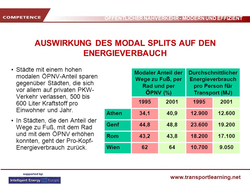 AUSWIRKUNG DES MODAL SPLITS AUF DEN ENERGIEVERBAUCH