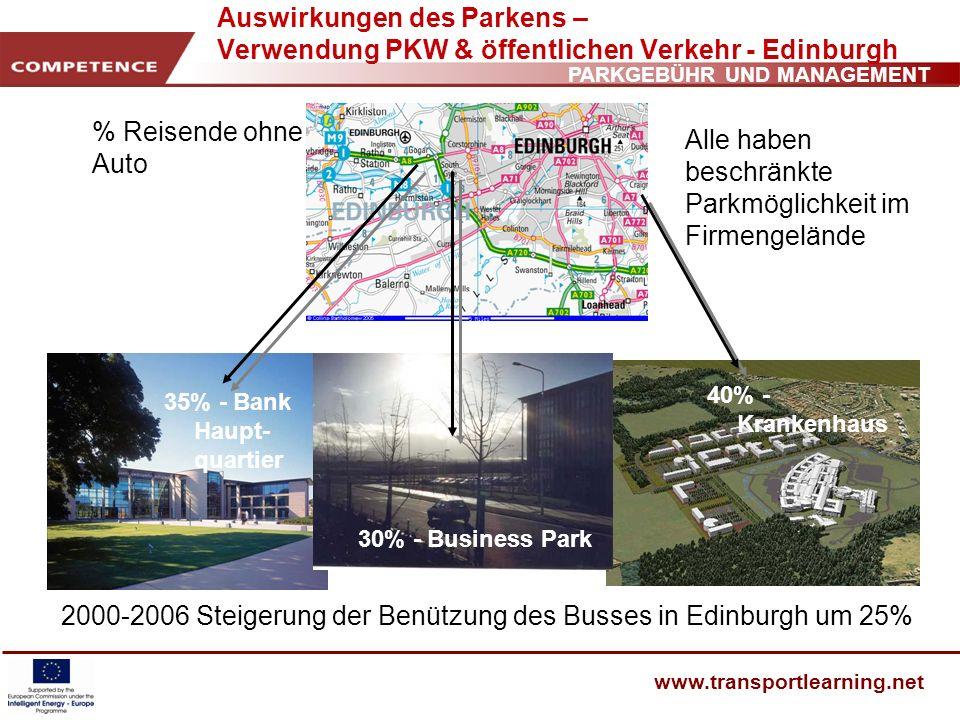 Alle haben beschränkte Parkmöglichkeit im Firmengelände