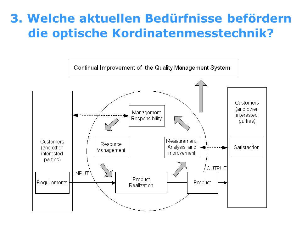 3. Welche aktuellen Bedürfnisse befördern die optische Kordinatenmesstechnik