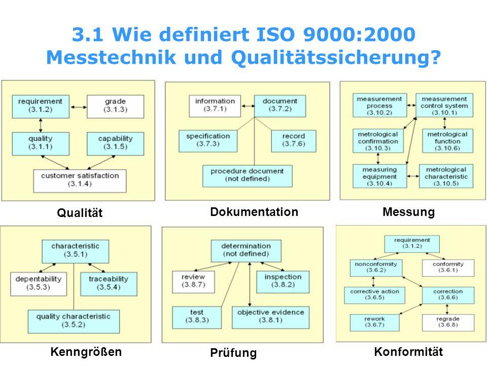 3.1 Wie definiert ISO 9000:2000 Messtechnik und Qualitätssicherung