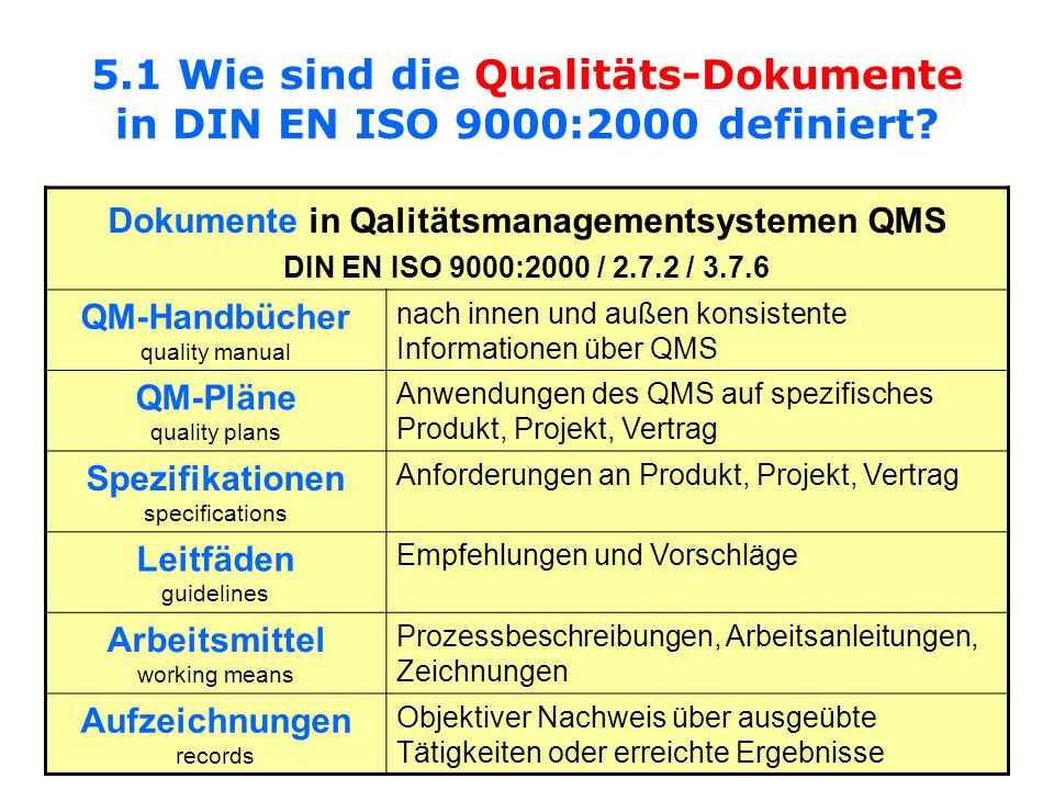 Dokumente in Qalitätsmanagementsystemen QMS