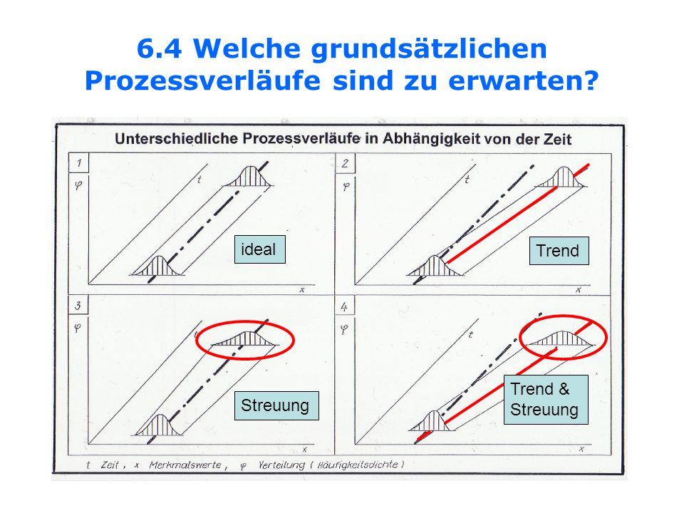 6.4 Welche grundsätzlichen Prozessverläufe sind zu erwarten