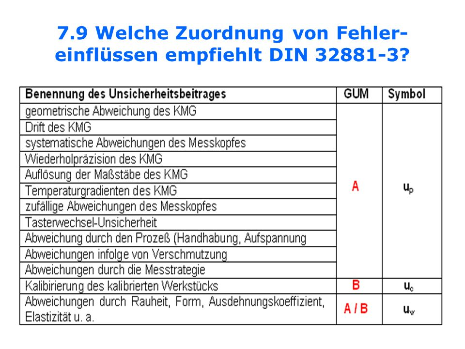 7.9 Welche Zuordnung von Fehler-einflüssen empfiehlt DIN 32881-3