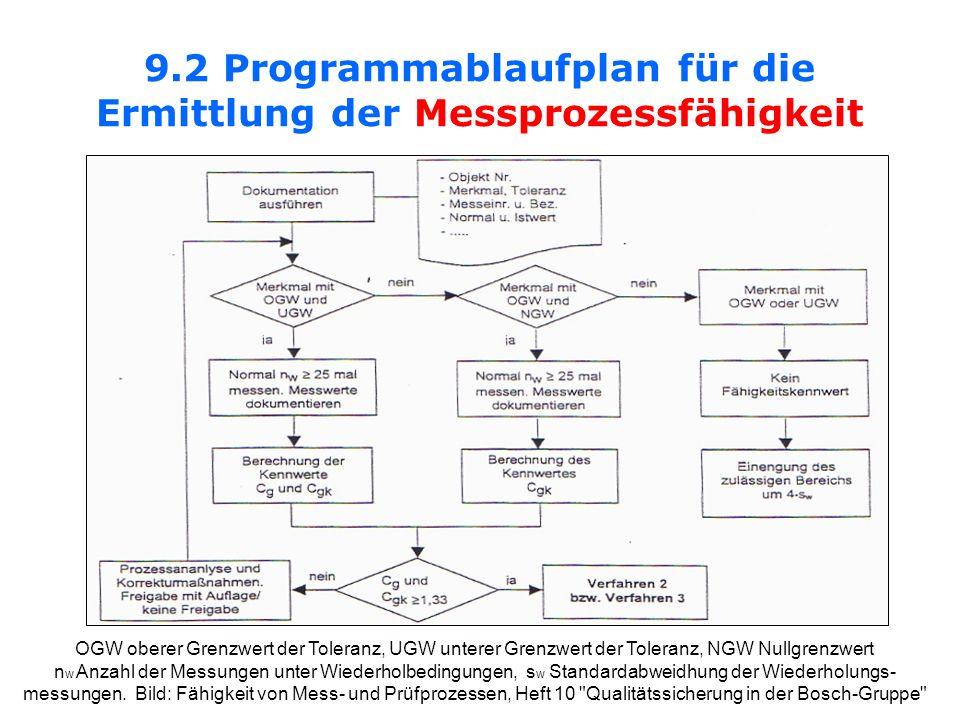9.2 Programmablaufplan für die Ermittlung der Messprozessfähigkeit