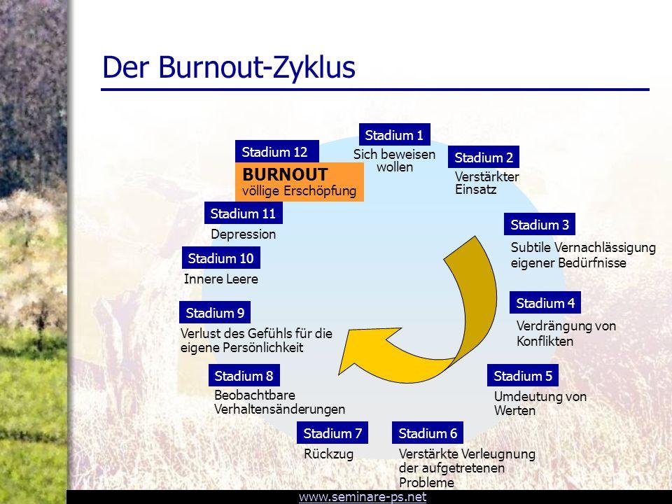 Der Burnout-Zyklus BURNOUT völlige Erschöpfung Stadium 1 Stadium 12