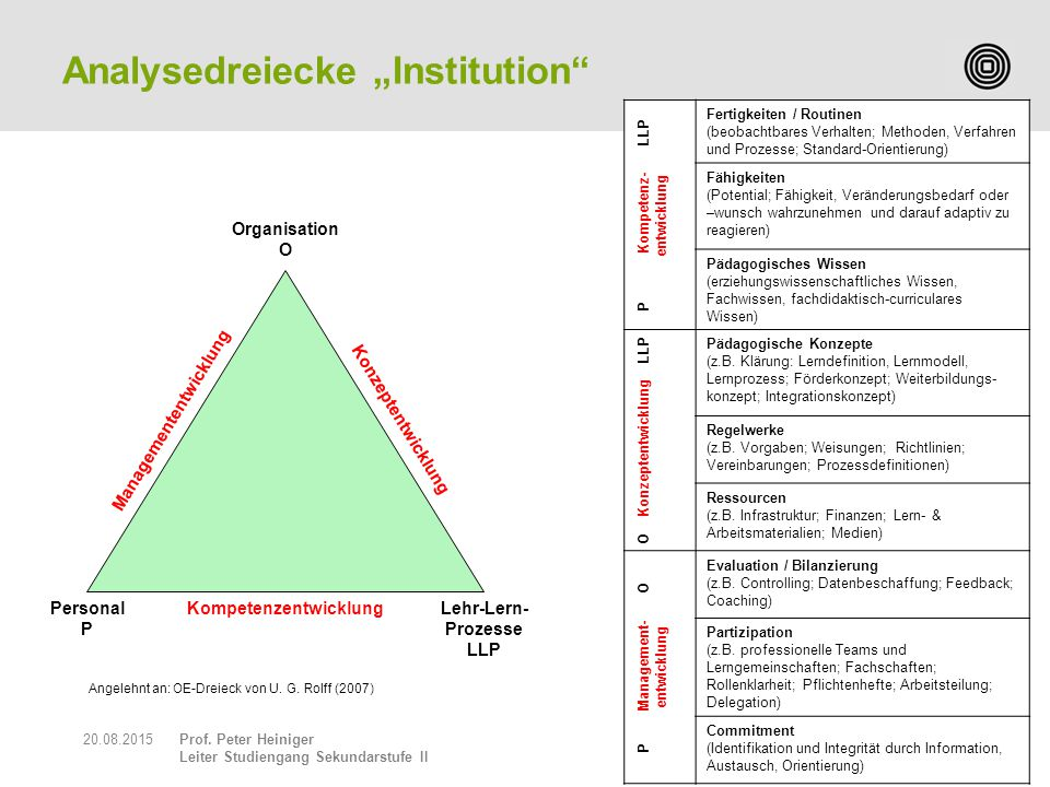 "Analysedreiecke ""Institution"