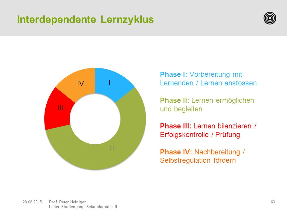 Interdependente Lernzyklus