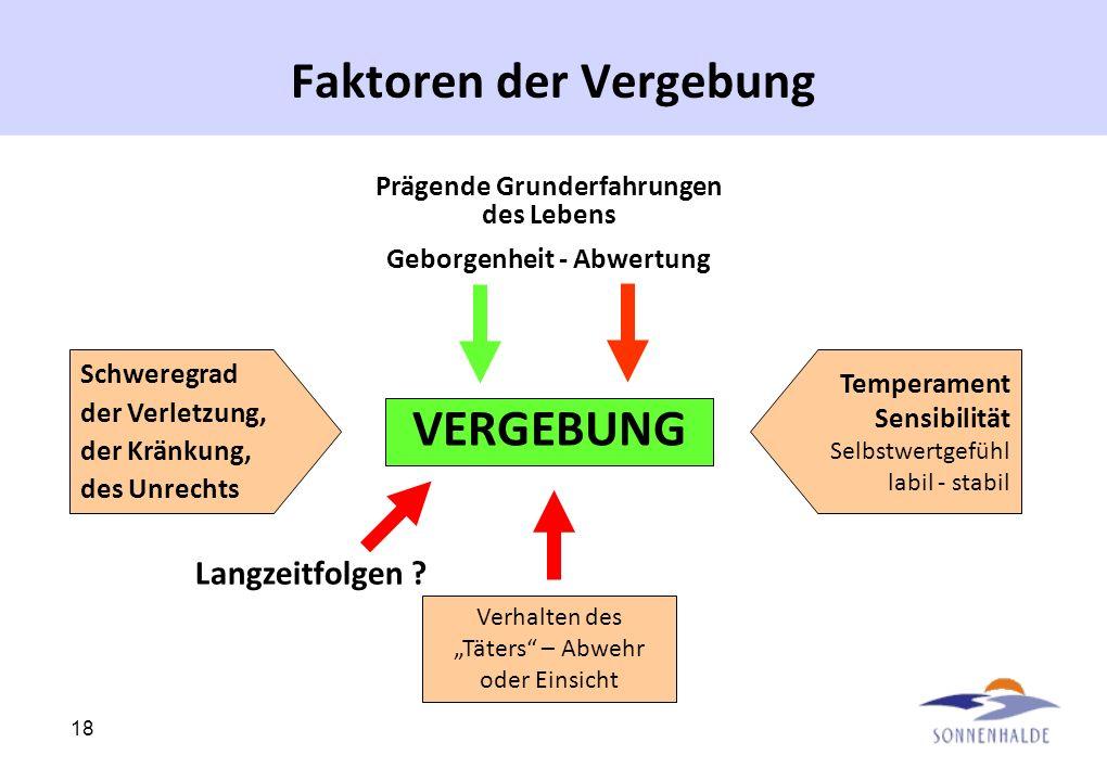 Faktoren der Vergebung