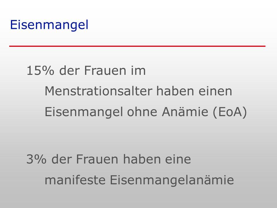 Eisenmangel 15% der Frauen im Menstrationsalter haben einen Eisenmangel ohne Anämie (EoA) 3% der Frauen haben eine manifeste Eisenmangelanämie.