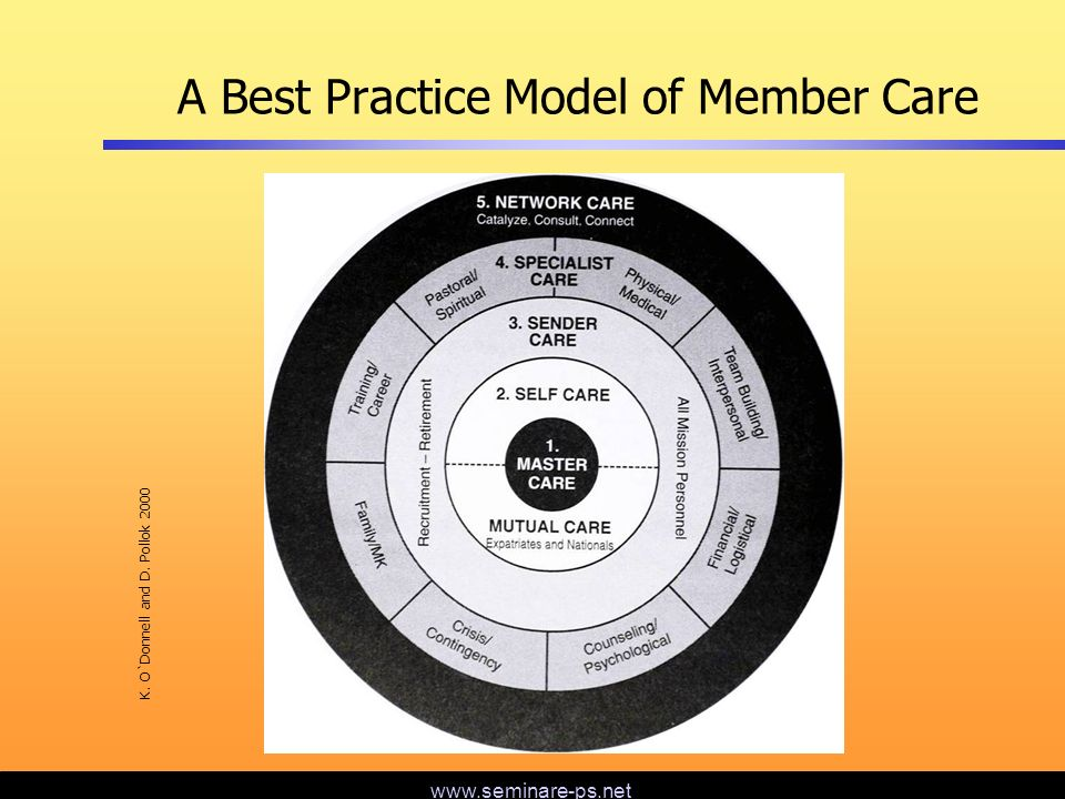 A Best Practice Model of Member Care