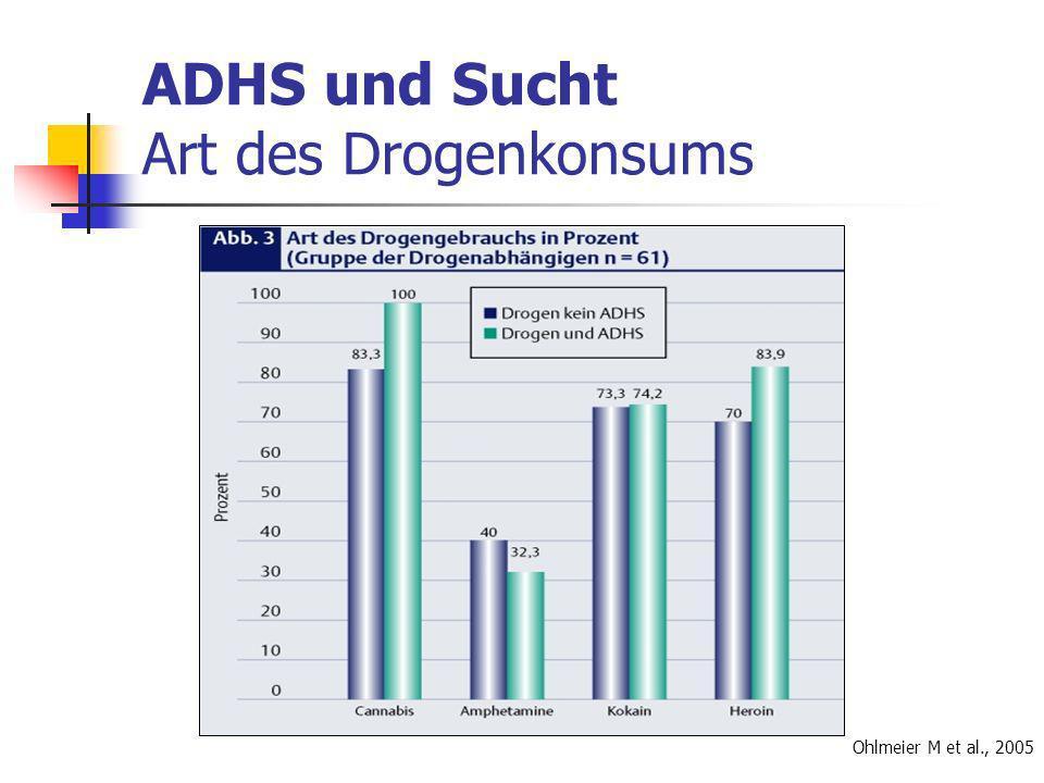 ADHS und Sucht Art des Drogenkonsums