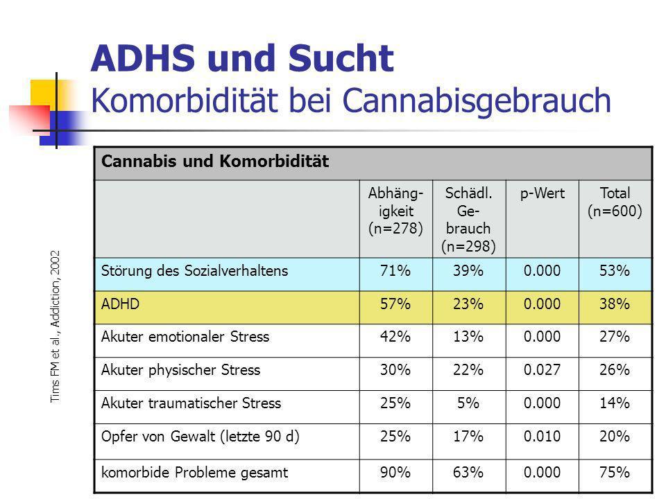 ADHS und Sucht Komorbidität bei Cannabisgebrauch