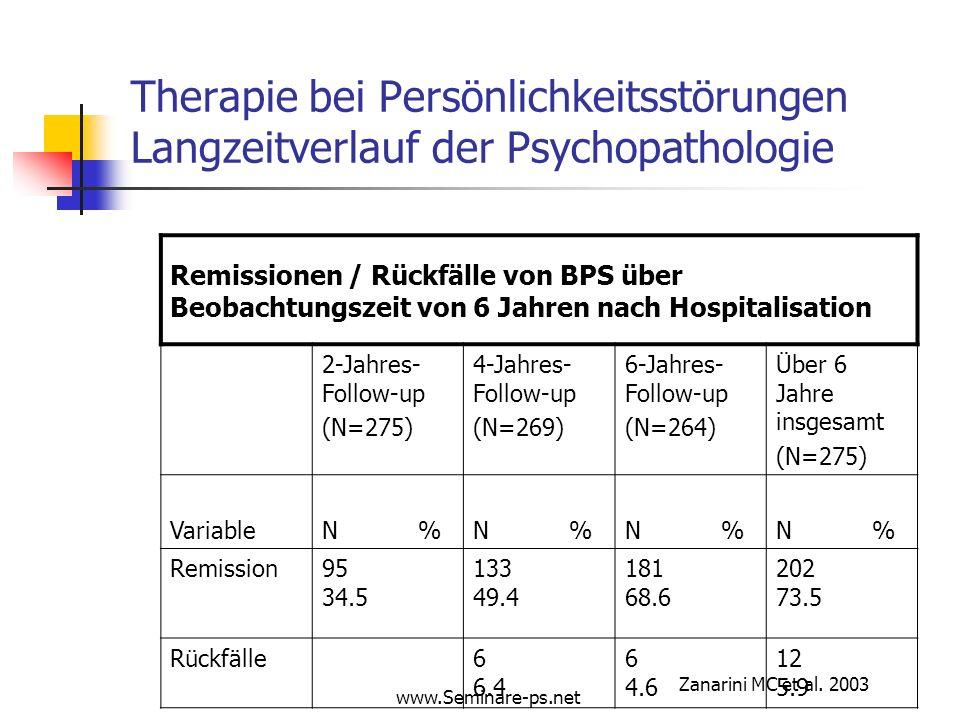Therapie bei Persönlichkeitsstörungen Langzeitverlauf der Psychopathologie