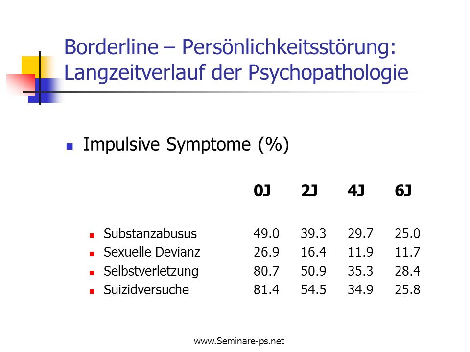Borderline – Persönlichkeitsstörung: Langzeitverlauf der Psychopathologie