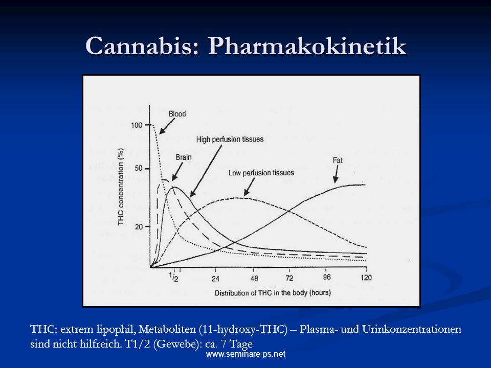 Cannabis: Pharmakokinetik
