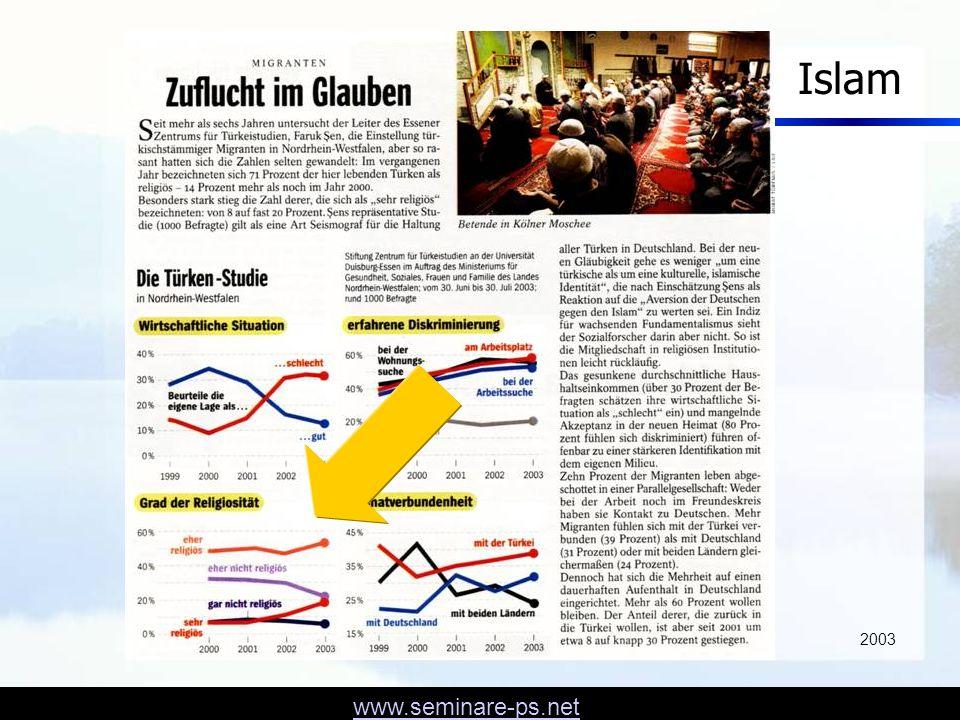 Islam 2003