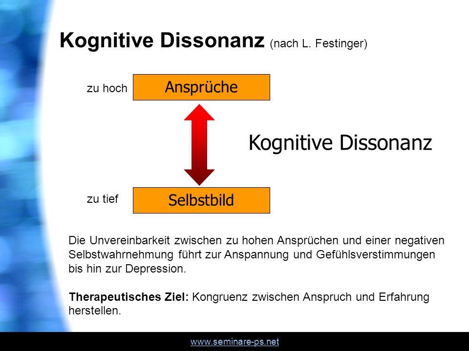Kognitive Dissonanz (nach L. Festinger)