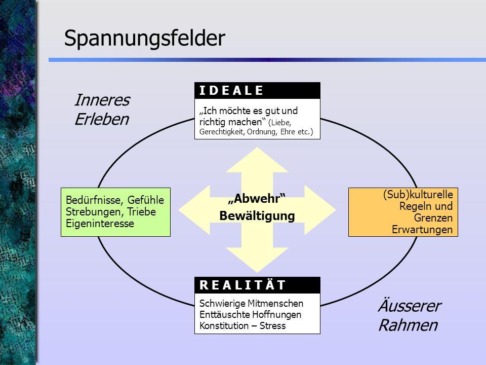 """Spannungsfelder Inneres Erleben Äusserer Rahmen I D E A L E """"Abwehr"""