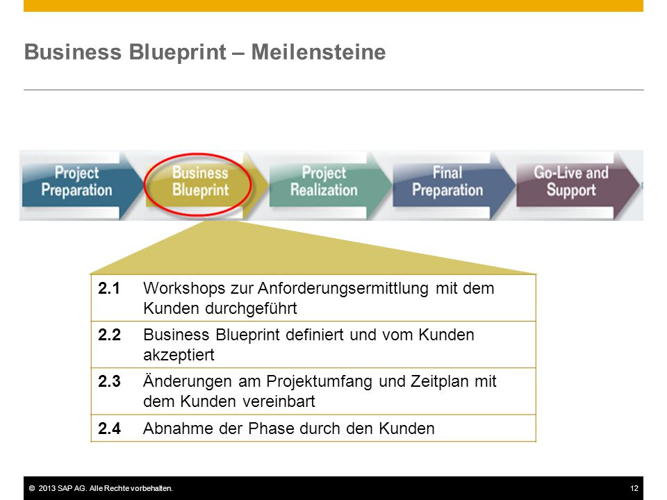 Business Blueprint – Meilensteine