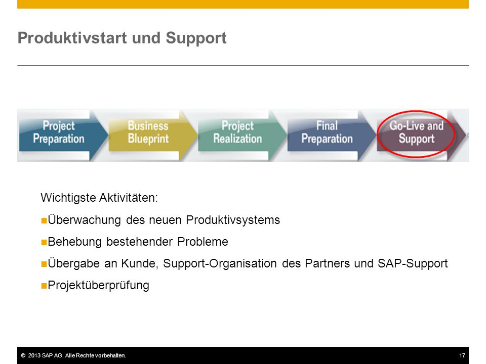 Produktivstart und Support