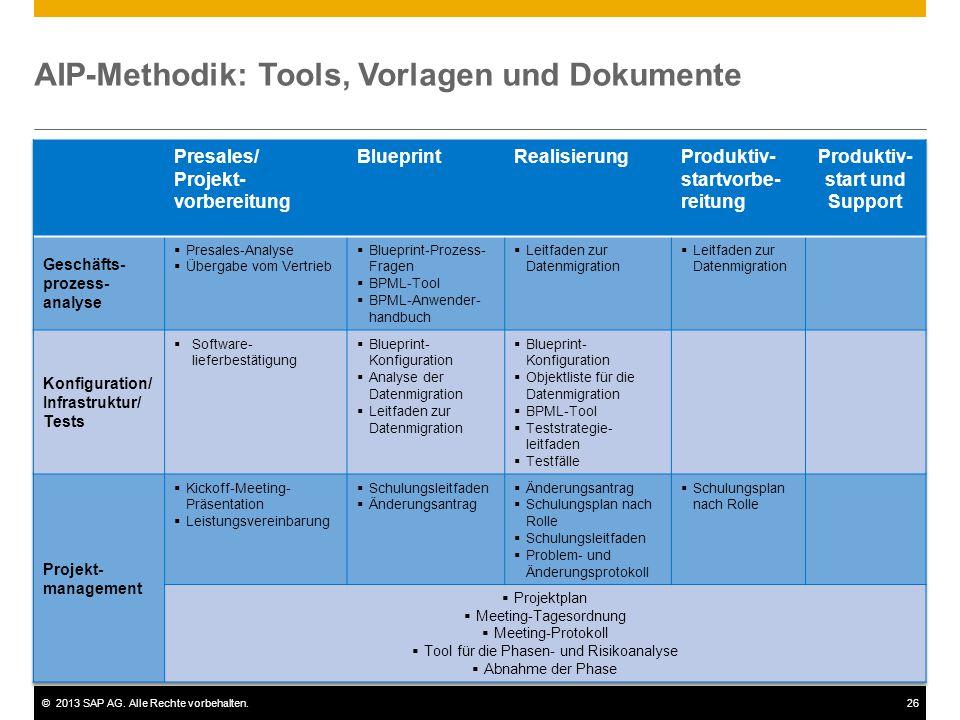 AIP-Methodik: Tools, Vorlagen und Dokumente