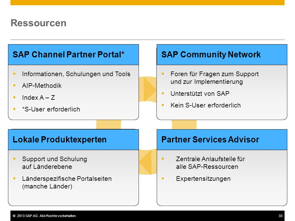 Ressourcen SAP Channel Partner Portal* SAP Community Network
