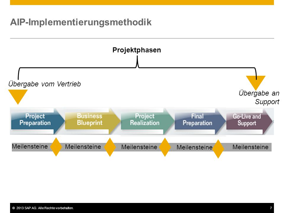 AIP-Implementierungsmethodik
