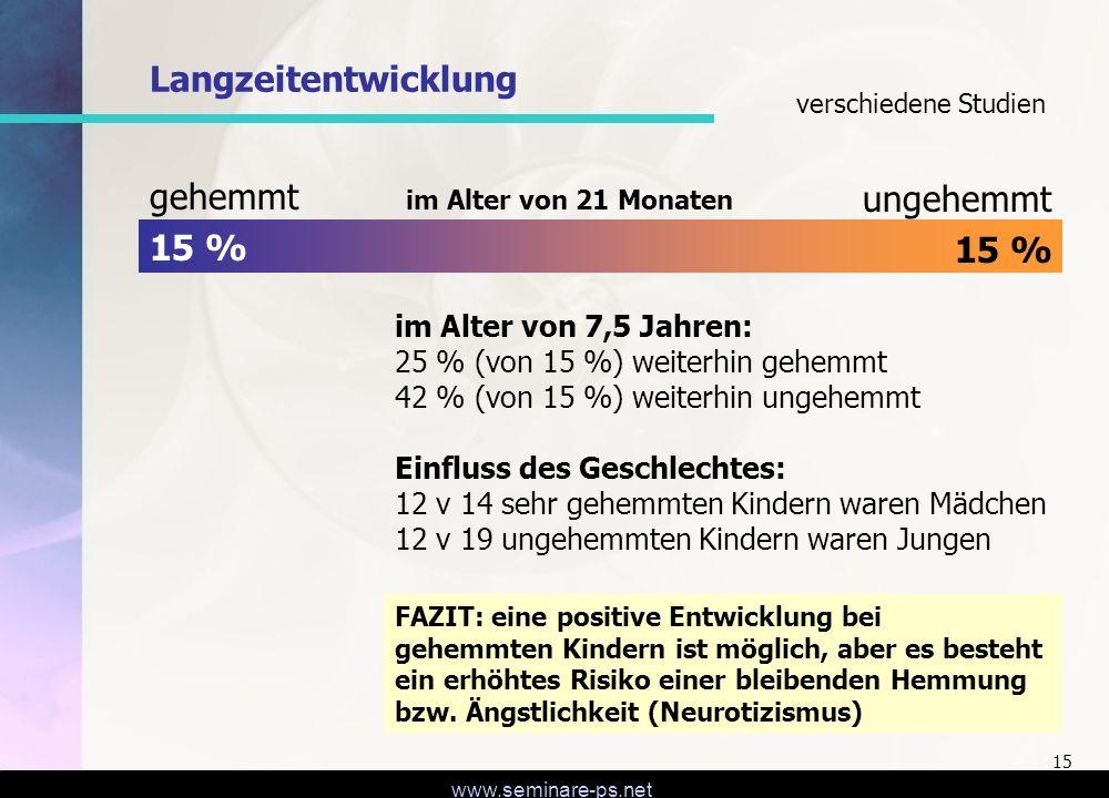 Langzeitentwicklung gehemmt ungehemmt 15 % 15 %